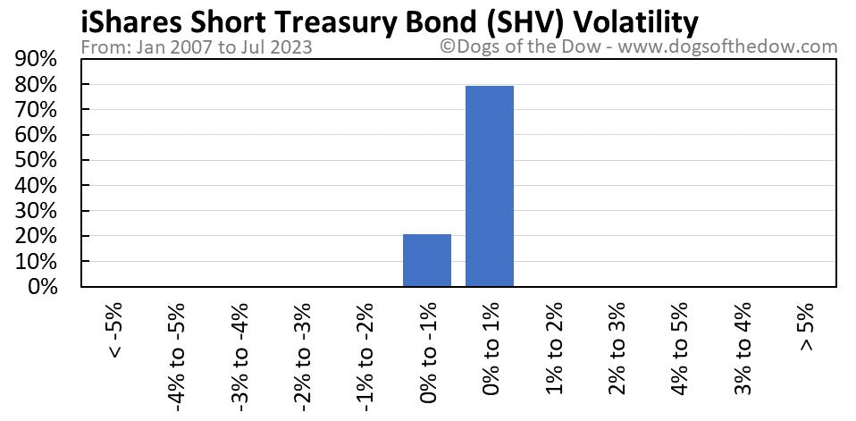 SHV volatility chart