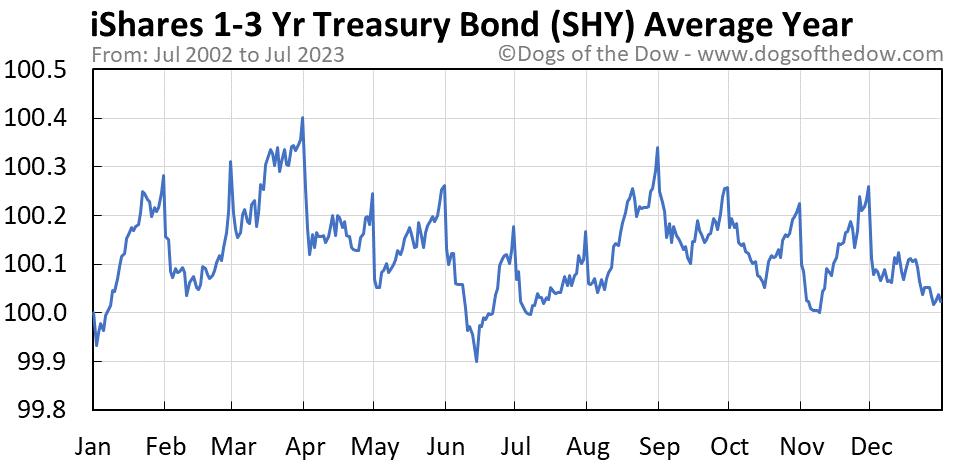 SHY average year chart