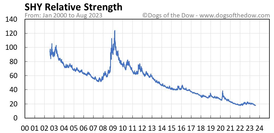 SHY relative strength chart