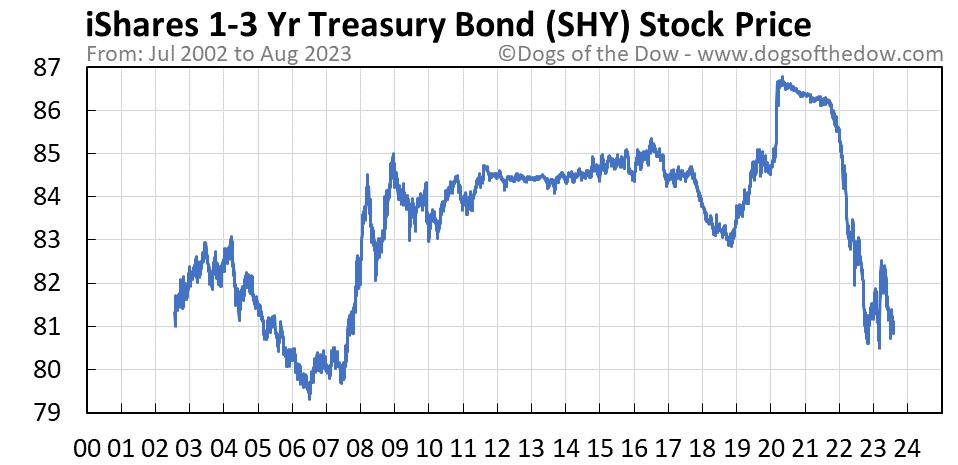 SHY stock price chart