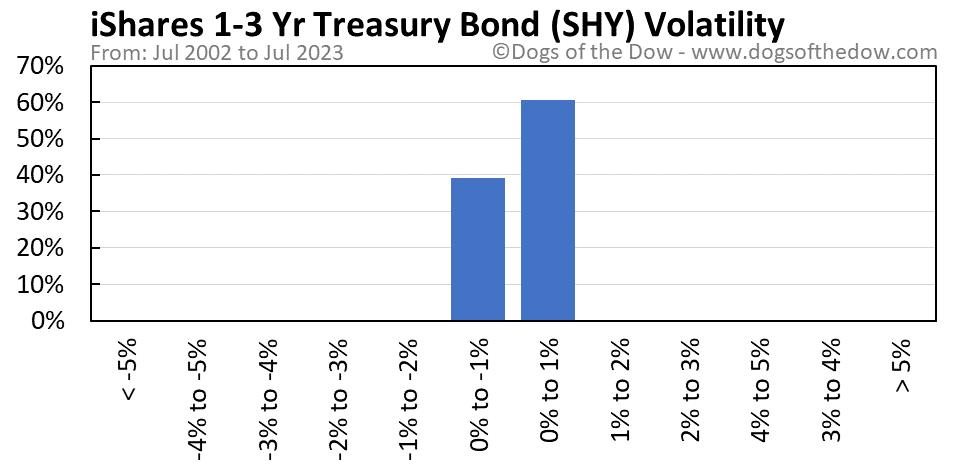 SHY volatility chart