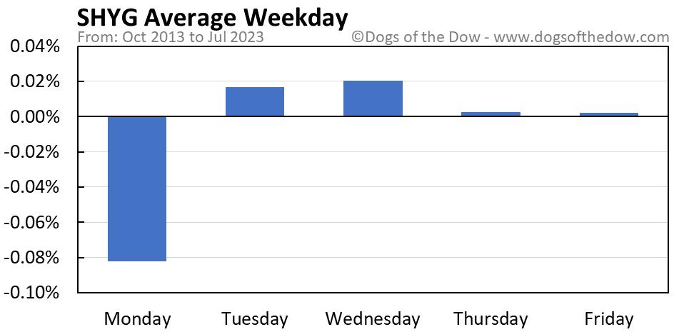 SHYG average weekday chart