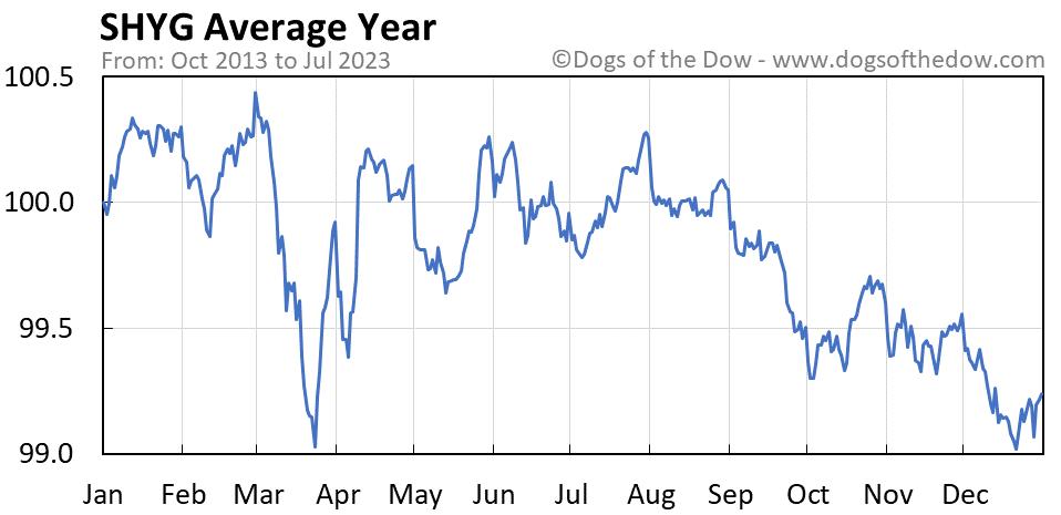 SHYG average year chart