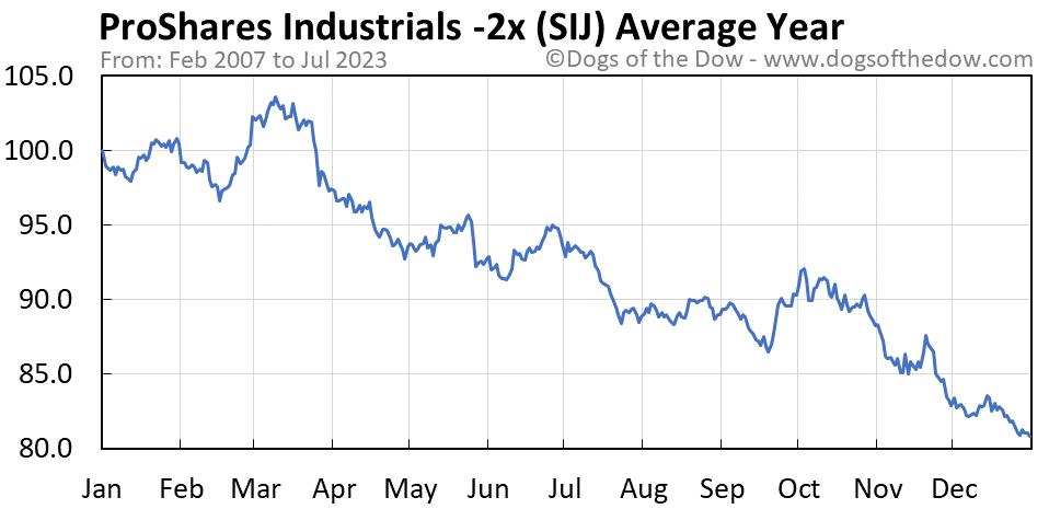 SIJ average year chart