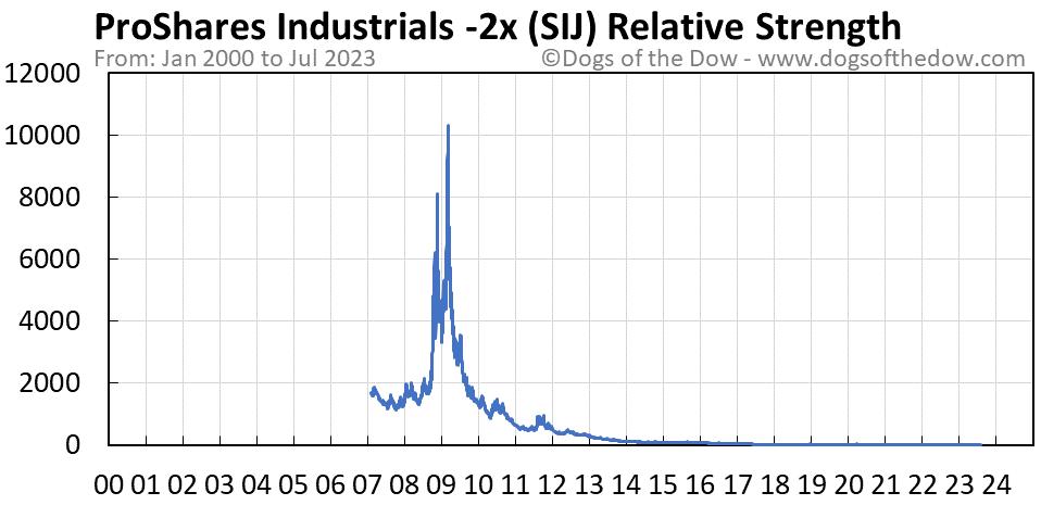 SIJ relative strength chart