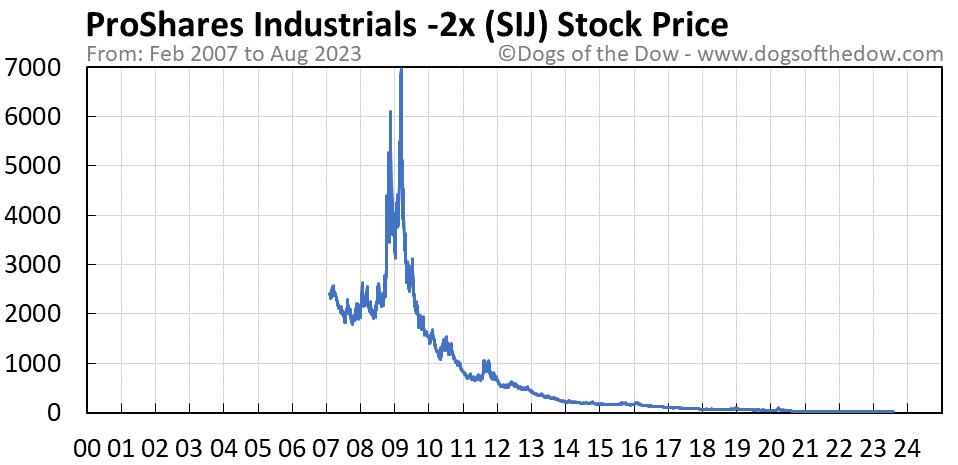 SIJ stock price chart