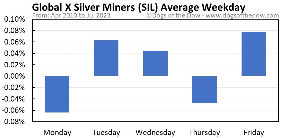 SIL average weekday chart