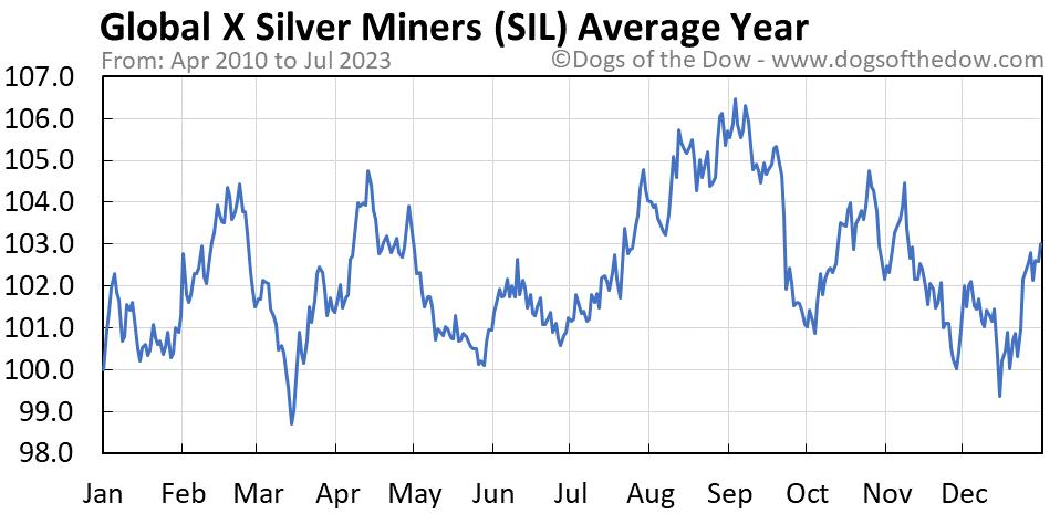 SIL average year chart