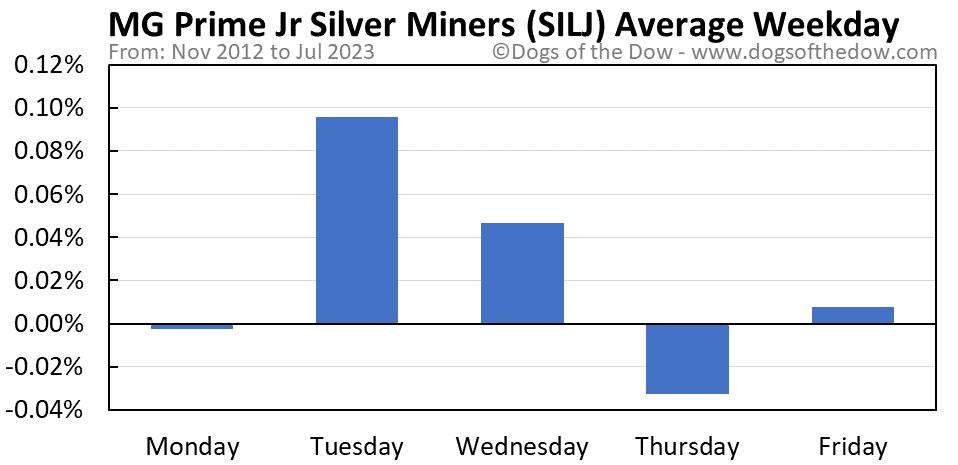 SILJ average weekday chart