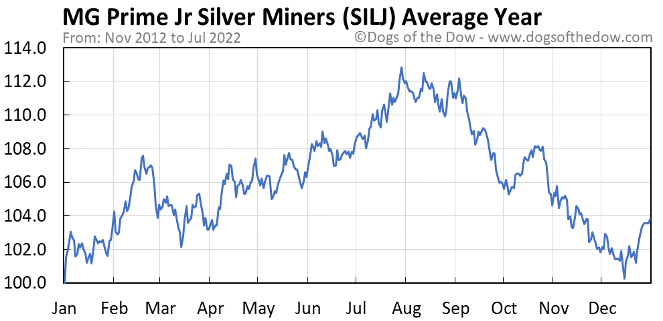 SILJ average year chart