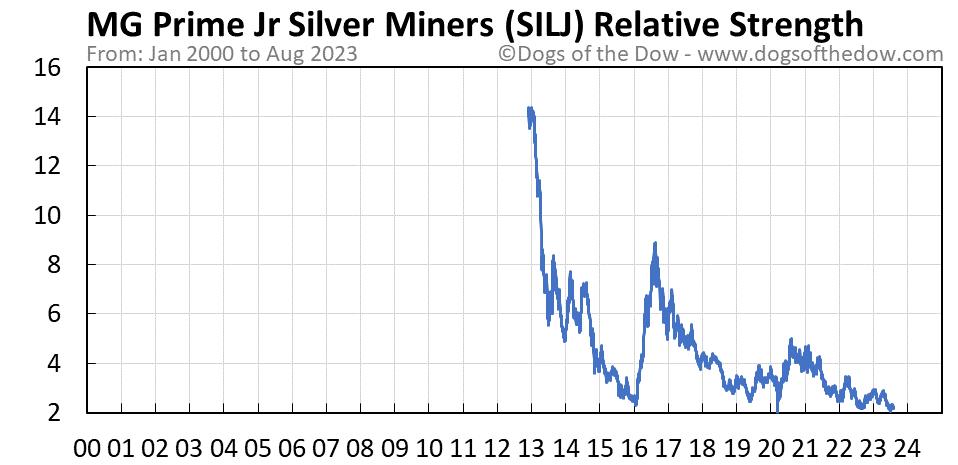 SILJ relative strength chart