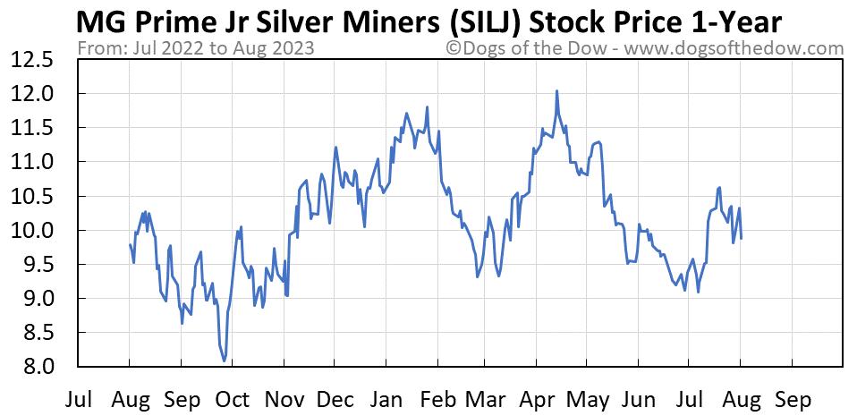 SILJ 1-year stock price chart