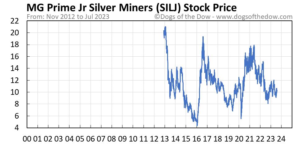 SILJ stock price chart