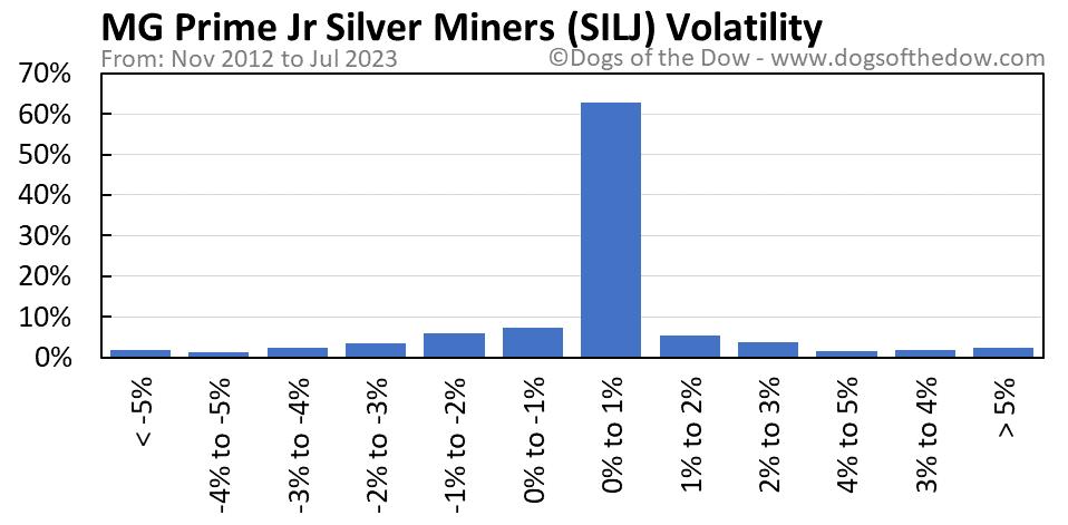 SILJ volatility chart