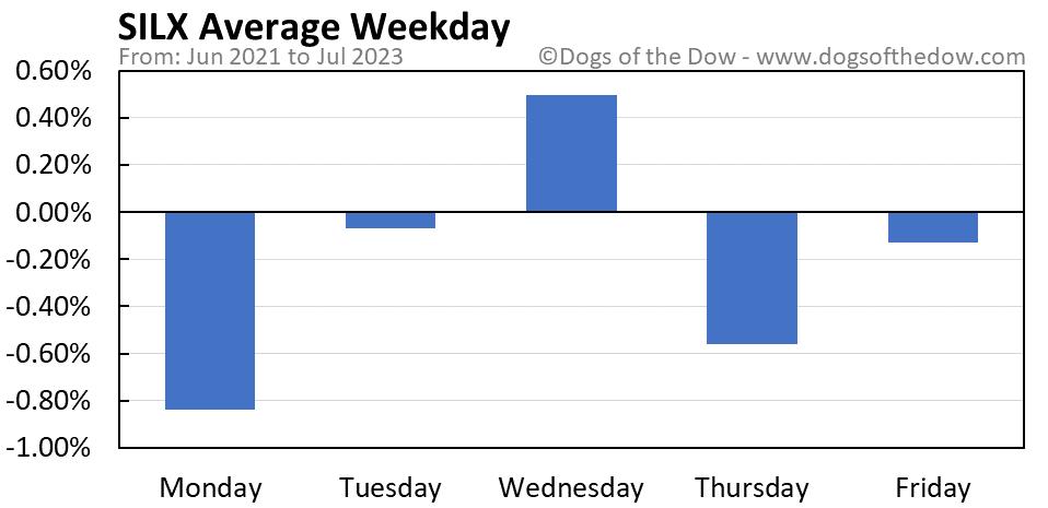 SILX average weekday chart