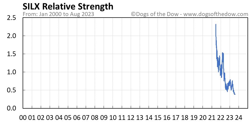SILX relative strength chart