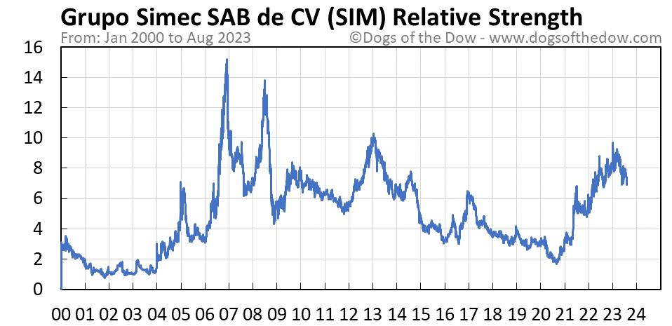 SIM relative strength chart