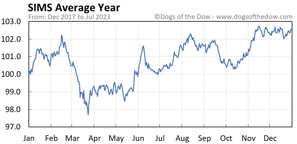 SIMS average year chart
