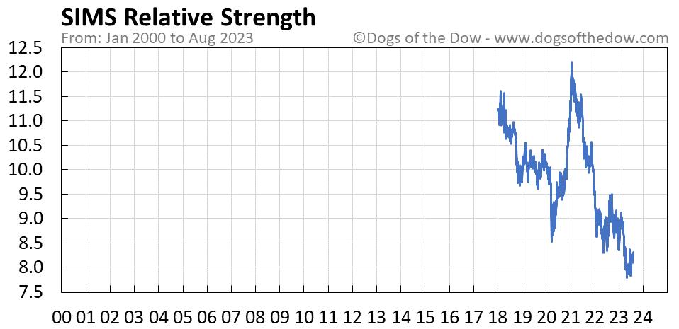 SIMS relative strength chart