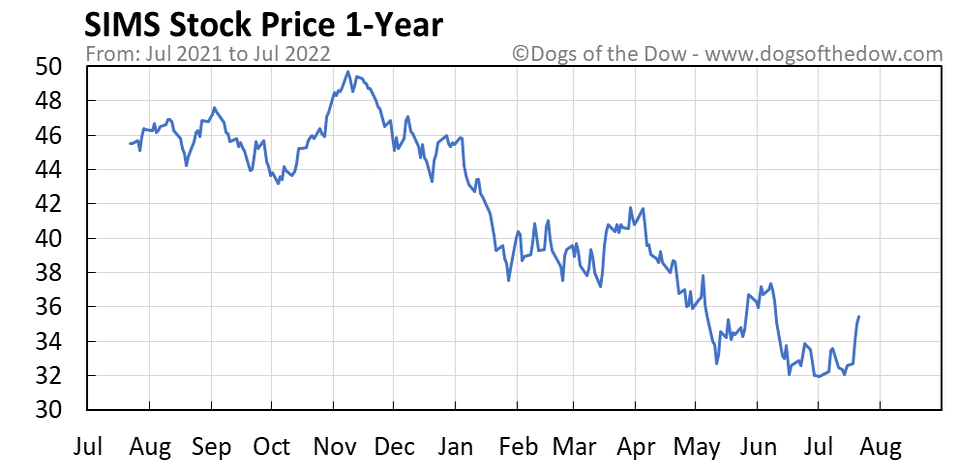 SIMS 1-year stock price chart