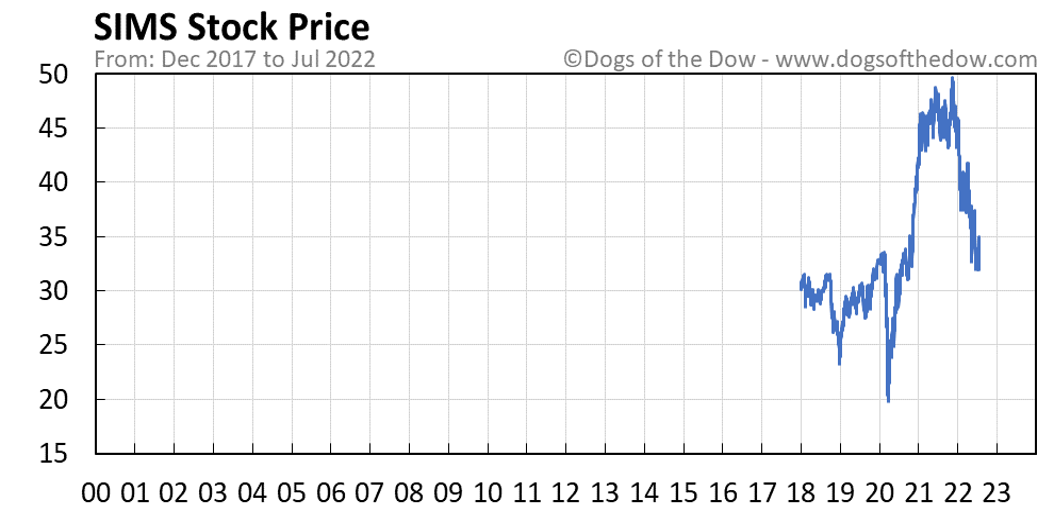 SIMS stock price chart
