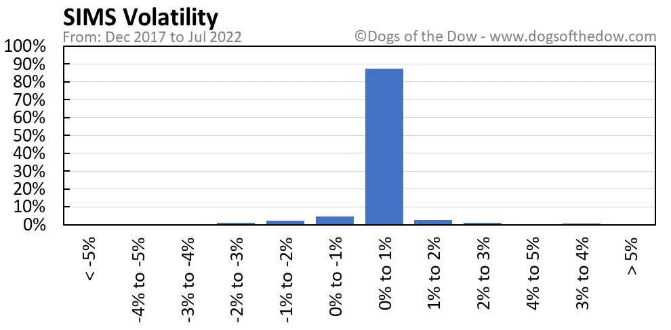 SIMS volatility chart