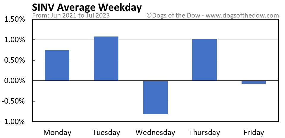 SINV average weekday chart