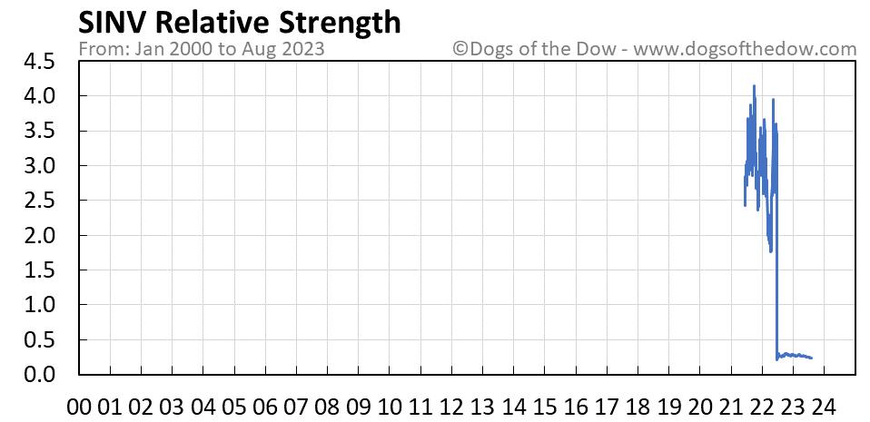 SINV relative strength chart