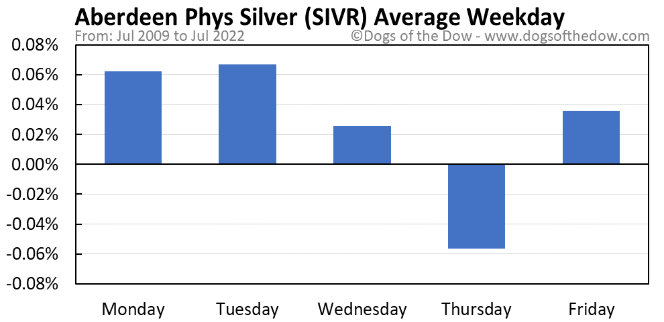 SIVR average weekday chart