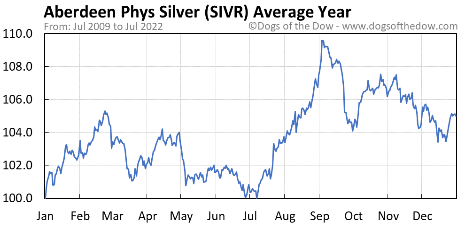 SIVR average year chart