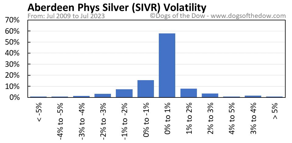 SIVR volatility chart