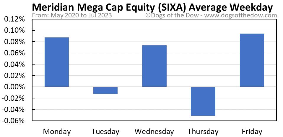 SIXA average weekday chart