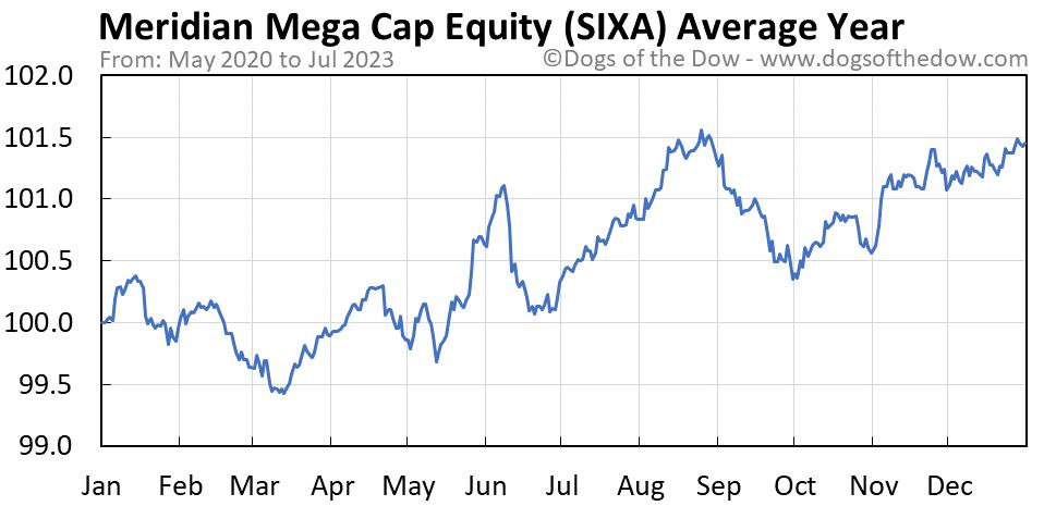 SIXA average year chart
