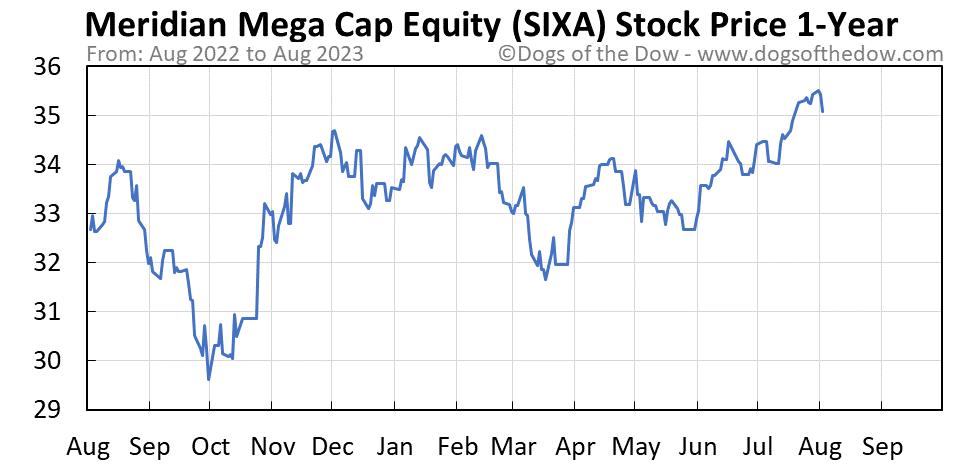 SIXA 1-year stock price chart