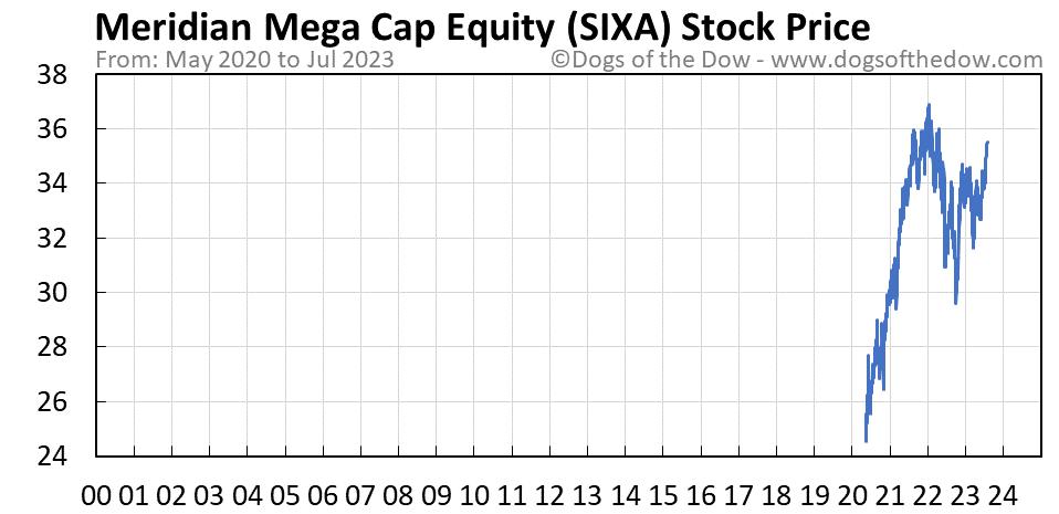 SIXA stock price chart
