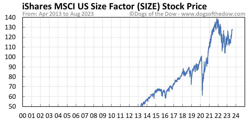 SIZE stock price chart