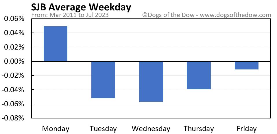 SJB average weekday chart