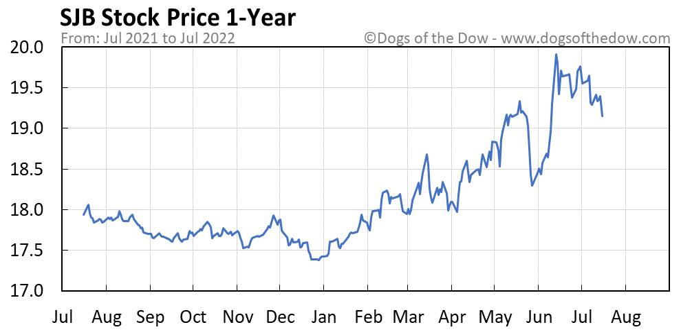 SJB 1-year stock price chart