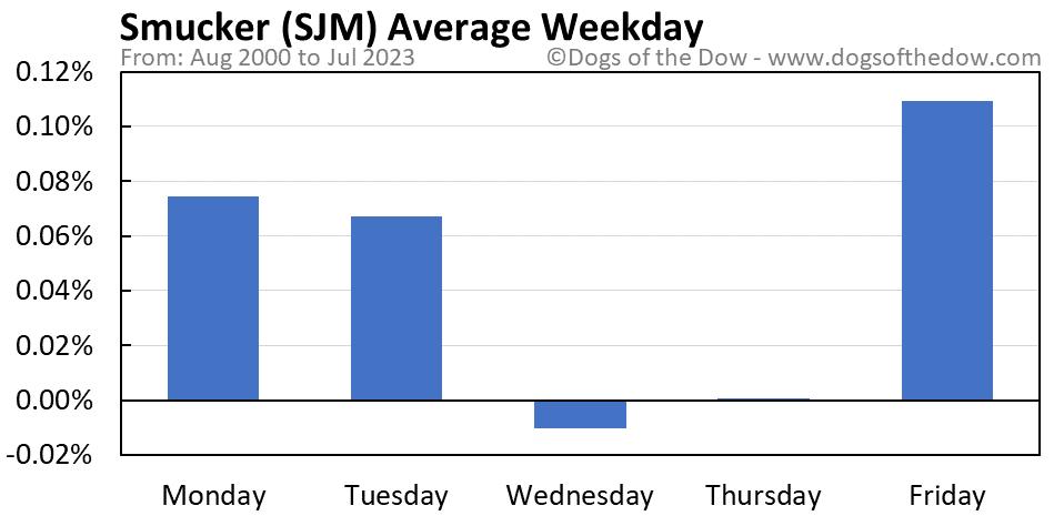 SJM average weekday chart