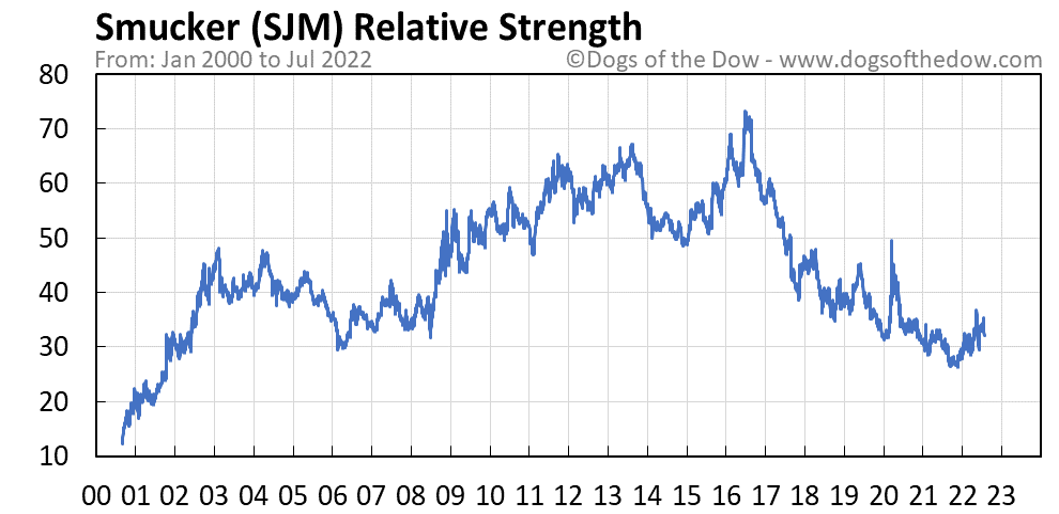 SJM relative strength chart
