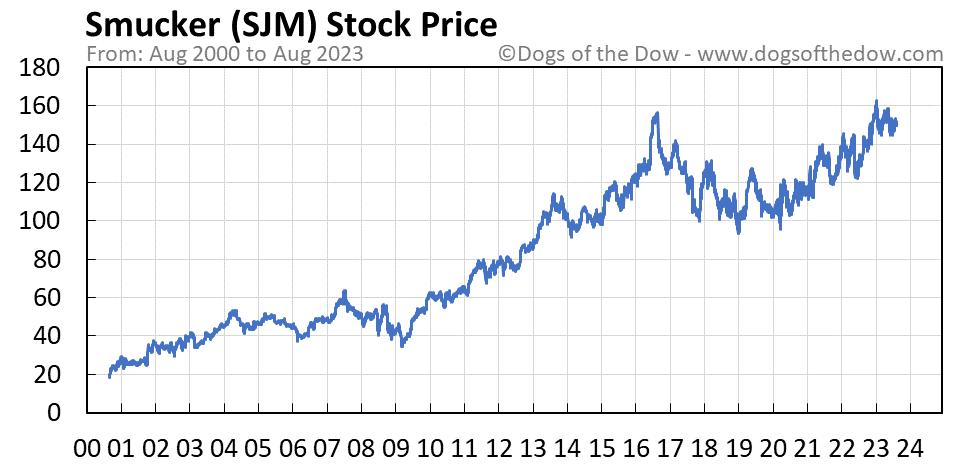 SJM stock price chart