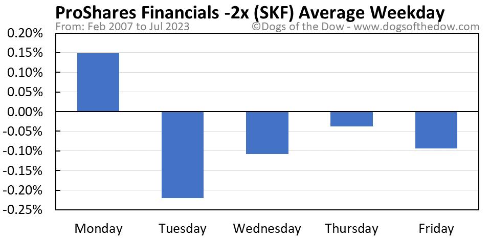 SKF average weekday chart