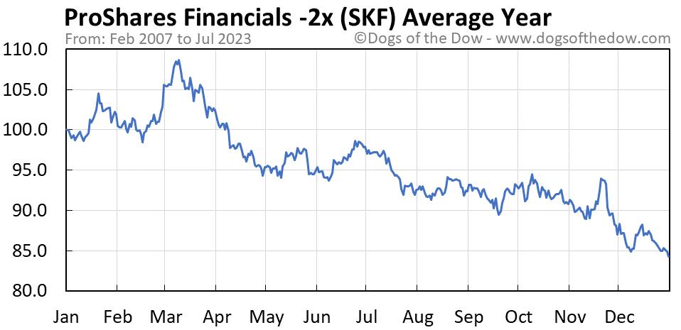 SKF average year chart