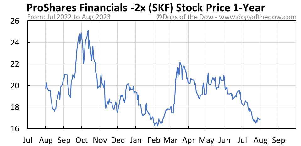 SKF 1-year stock price chart