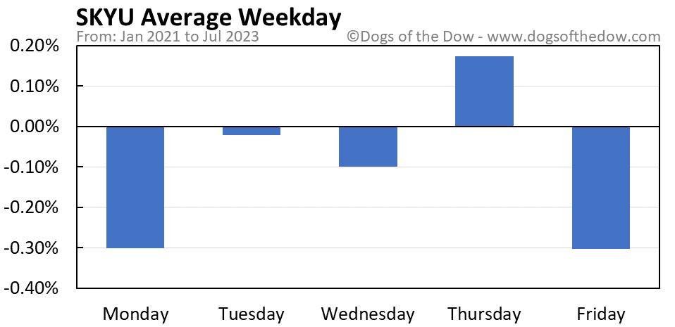 SKYU average weekday chart
