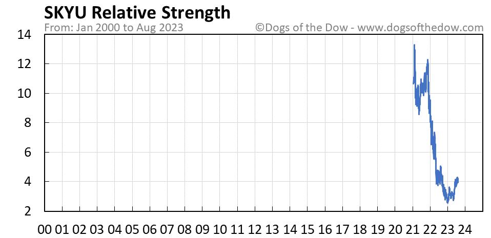 SKYU relative strength chart
