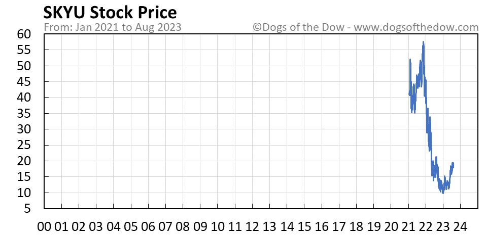 SKYU stock price chart
