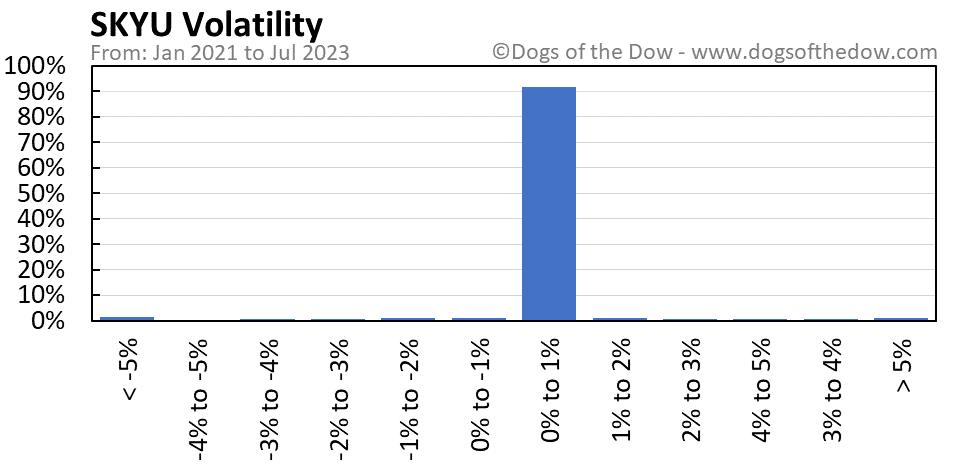 SKYU volatility chart