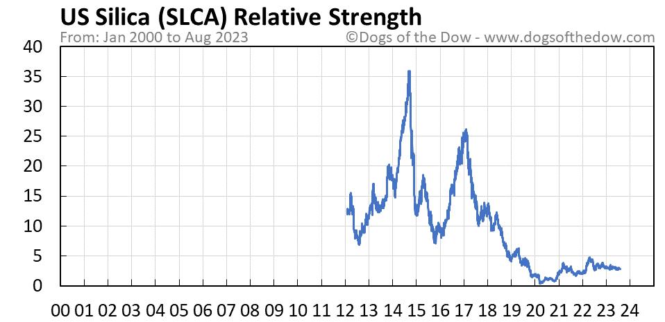 SLCA relative strength chart