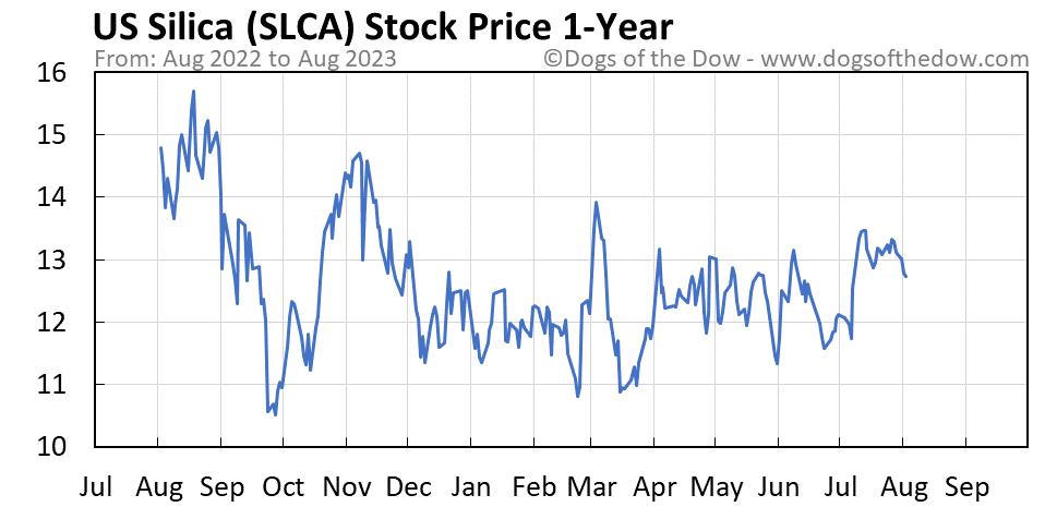 SLCA 1-year stock price chart